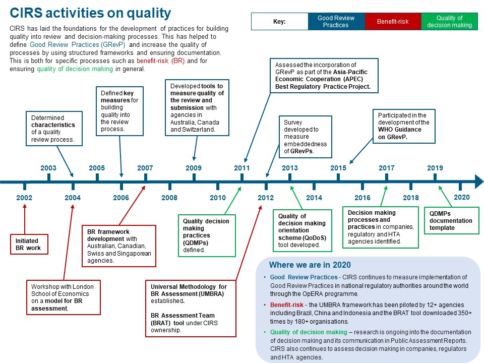 Timeline showing CIRS activities in the area of quality
